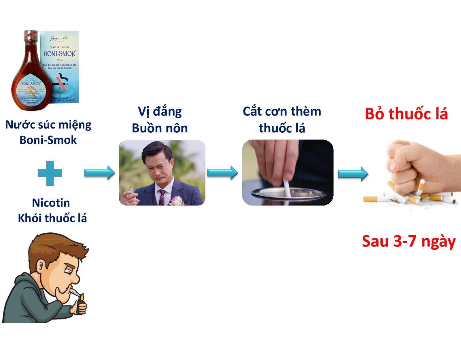 công dụng của nước súc miệng cai thuốc lá boni smok